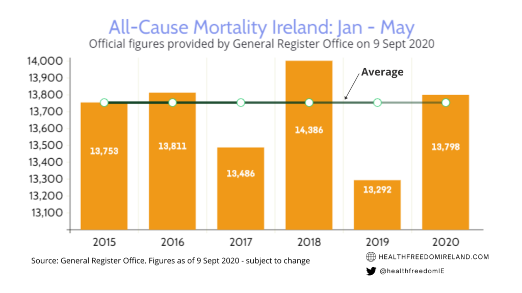 All cause mortality for Jan-May less than 2018