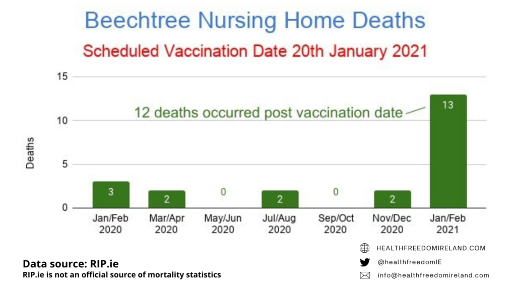 Dramatic rise in deaths in Beechtree Nursing home deaths post vaccination in Jan 2021