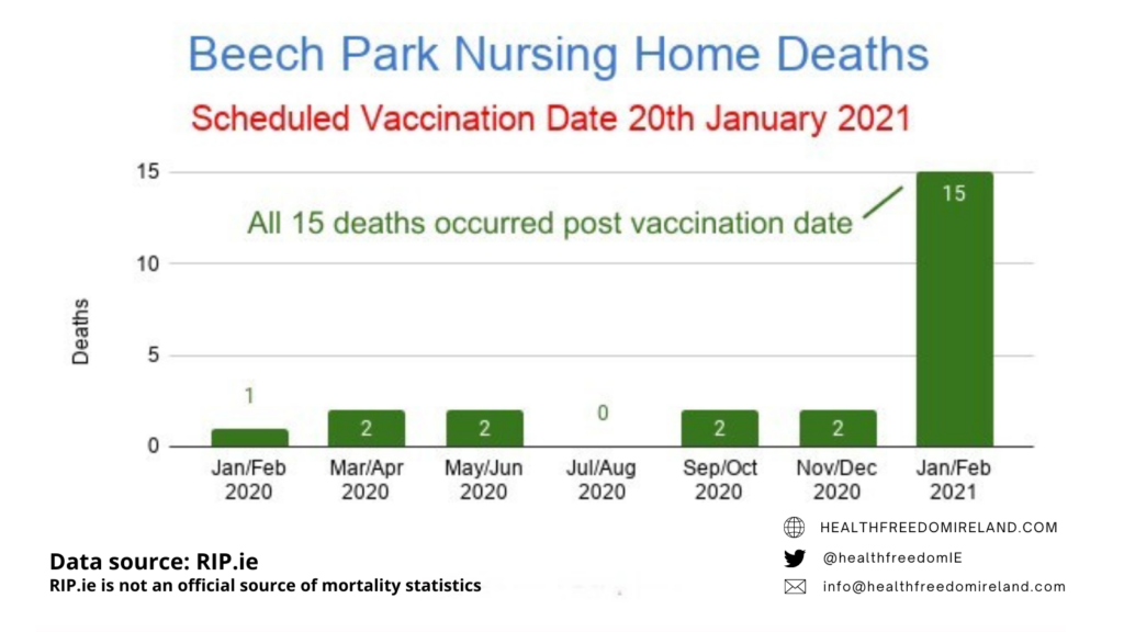 Dramatic rise in deaths in Beech Park Nursing home deaths post vaccination in Jan 2021