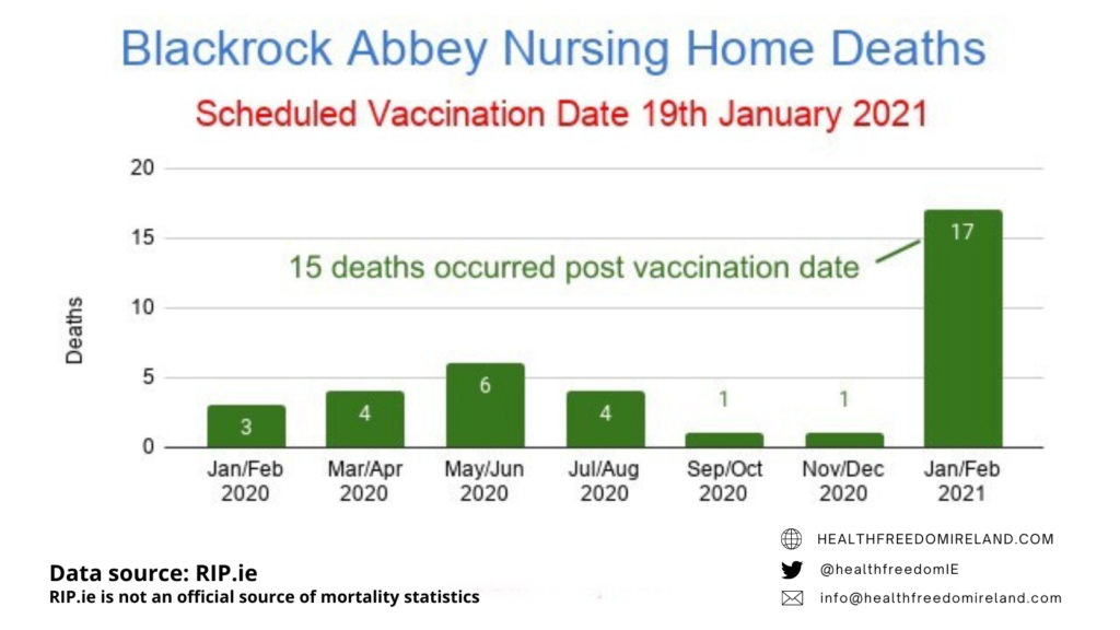 Dramatic rise in deaths in Blackrock Abbey Nursing home deaths post vaccination in Jan 2021