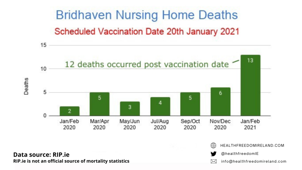 Dramatic rise in deaths in Bridhaven Nursing home deaths post vaccination in Jan 2021