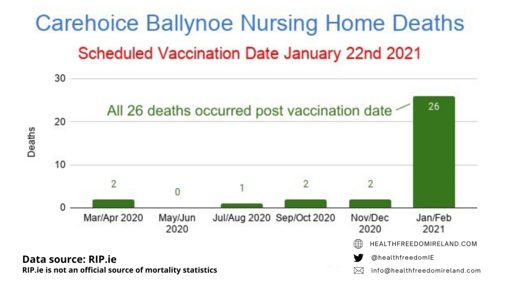 Dramatic rise in deaths in Carechoice Ballynoe Nursing home deaths post vaccination in Jan 2021