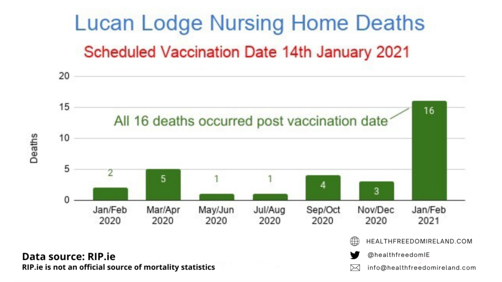 Dramatic rise in deaths in Lucan Lodge Nursing home deaths post vaccination in Jan 2021