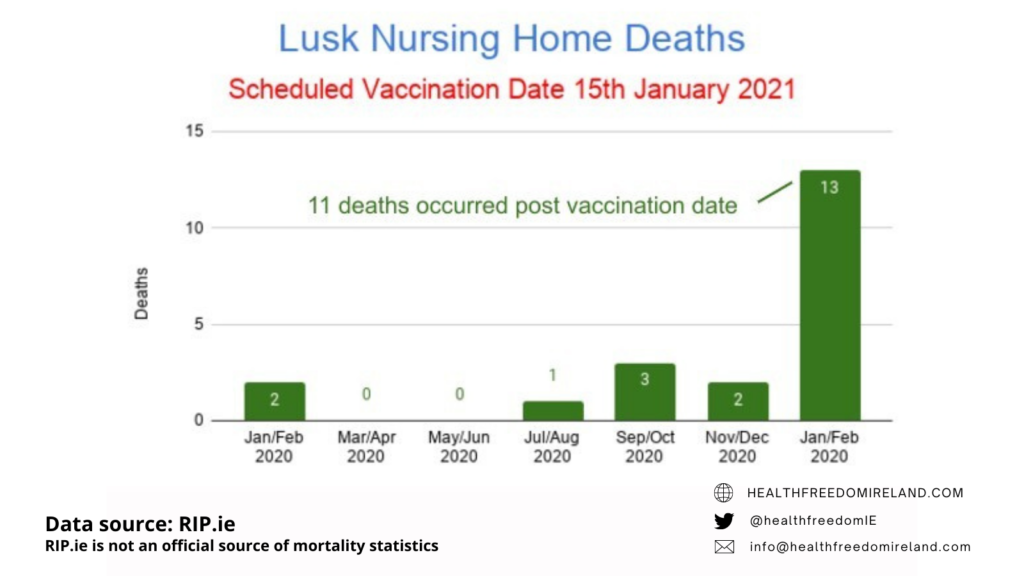 Dramatic rise in deaths in Lusk Nursing home deaths post vaccination in Jan 2021