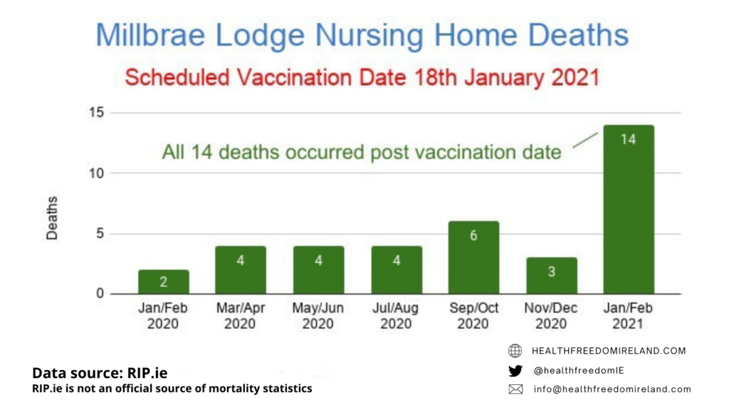 Dramatic rise in deaths in Millrae Nursing home deaths post vaccination in Jan 2021