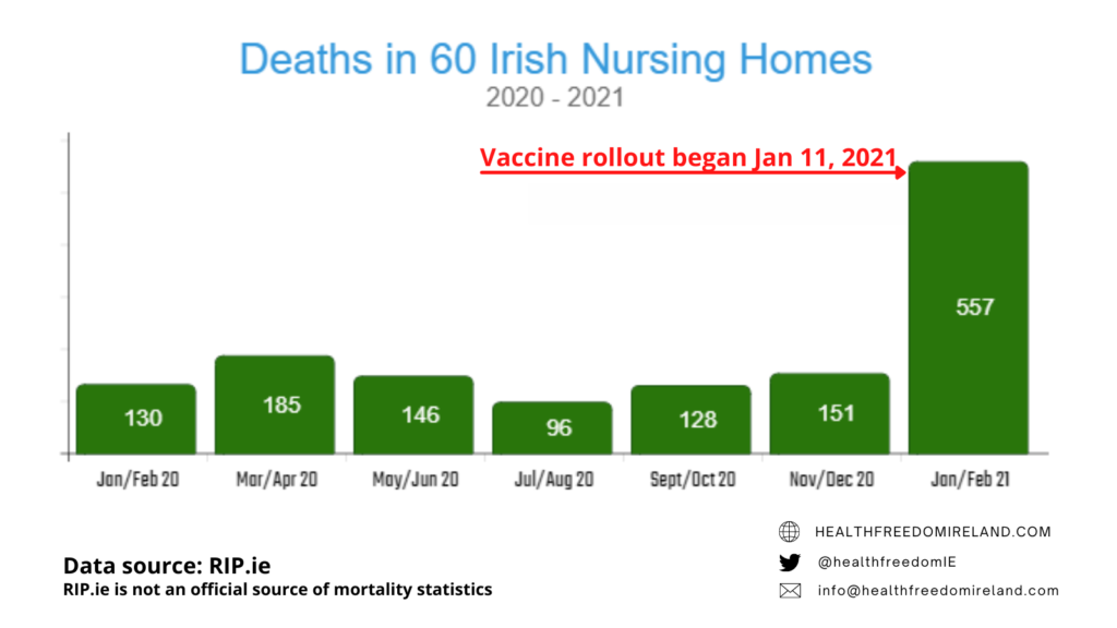 Deaths in 60 Irish Nursing Homes in Ireland 2020 - 2021 showing dramatic increase in Jan 21