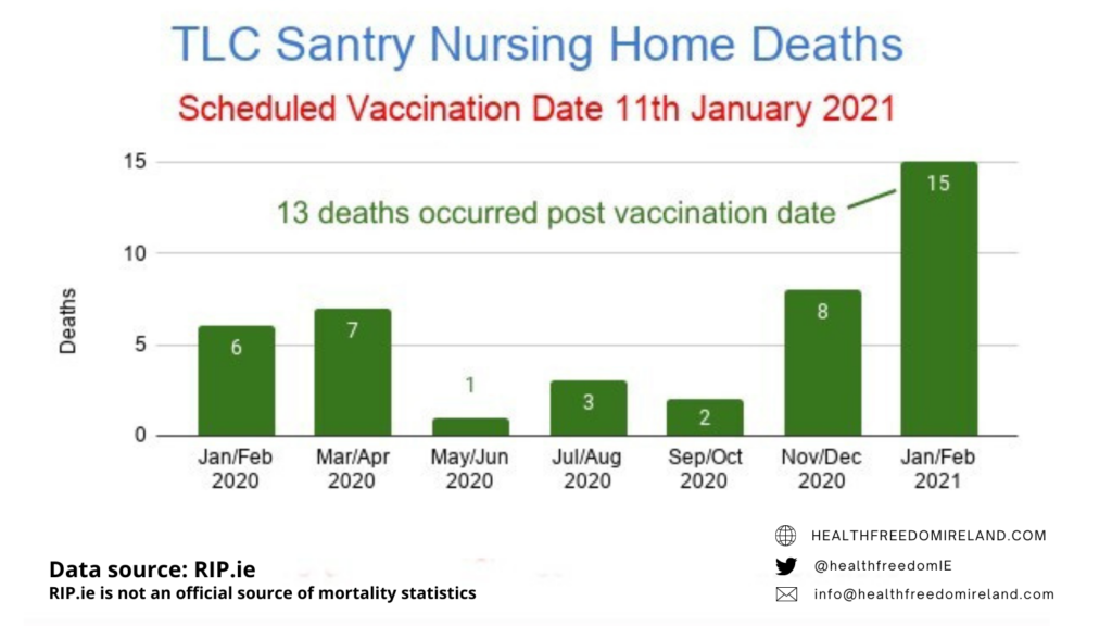 Dramatic rise in deaths in TLc Santry Nursing home deaths post vaccination in Jan 2021